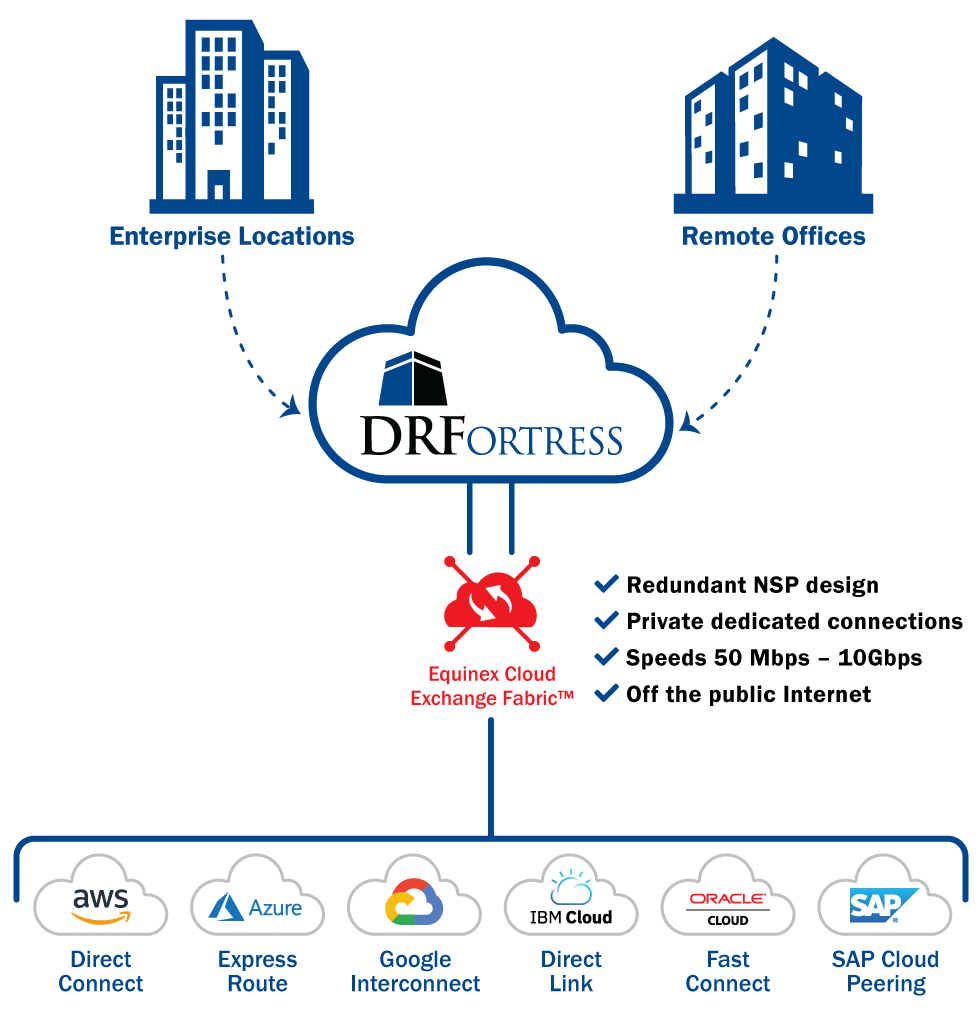 DRFortress Cloud Connect Graphic